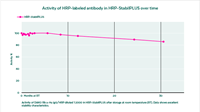 Activity of HRP-labeled antibody in HRP-StabilPLUS over time